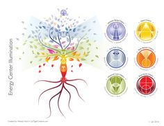 The tree of light illustrates how we are one with nature. 6 new chakras centered. The 7th chakra being the tree with roots reaching down into the earth. Branches reaching out to all.