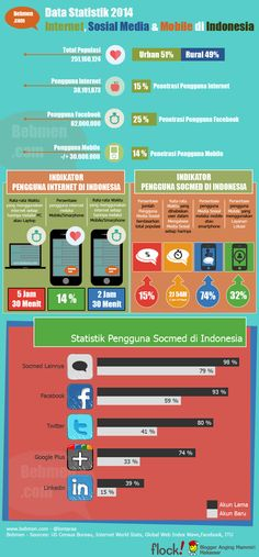 statistik internet, socmed, mobile di indonesia 2014