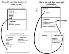 Image result for robert kiyosaki assets and liability chart