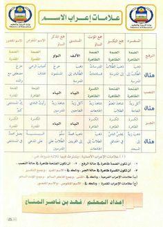Arabic Sentences, Arabic Phrases, Arabic Words, Write Arabic, Learn Arabic Online, Arabic Alphabet For Kids, Arabic Lessons, Common Phrases, English Language Learning