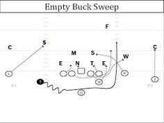 Offensive Break Down: Auburn Run Game - The Buck Sweep Football Defense, Football 101, Tackle Football, Football Drills, Auburn Football, Youth Football, Football Memes, Sport Football, Football Season
