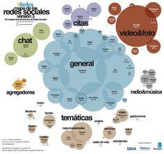 Mapa de las redes sociales
