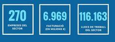 El sector de las smart cities ocupa 116.000 personas en Cataluña