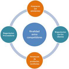 Michael Porter: Las 5 fuerzas de una industria
