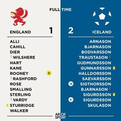 Well won Iceland you deserve that win from the whistle to the close. Next stop on your giant killing - France!  #euro2016 #england #iceland