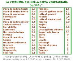 La vitamina dell'energia B12 -parte 2-