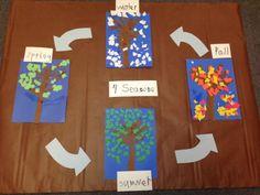 Ripped Paper 4 Seasons Craftivity (from Chalk Talk: A Kindergarten Blog)