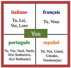 You - Daily Vocabulary Word in French, Spanish, Italian and Portuguese.   This word shows how culture influences language development. http://wlteacher.wordpress.com/http: