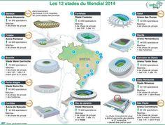 Les stades du Mondial
