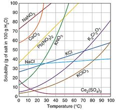 Solubility Curves  Free Chemistry Worksheet With Questions And