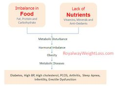 Why hormonal imbalance occurs and its effects on the body.