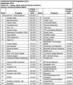 Top 50 Websites: Pinterest Makes Debut, Google Holds Top Spot