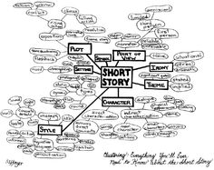Short Story Tips Writing Websites, Writing Tips, Mind Map Examples, Very Old Man, Great Short Stories, Life Of Walter Mitty, Importance Of Reading, Chimamanda Ngozi Adichie, Reading Stories