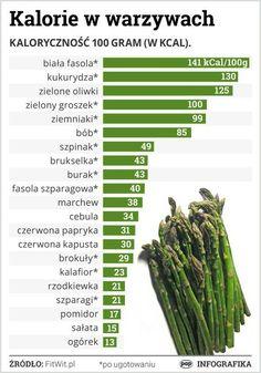 Kalorie w warzywach