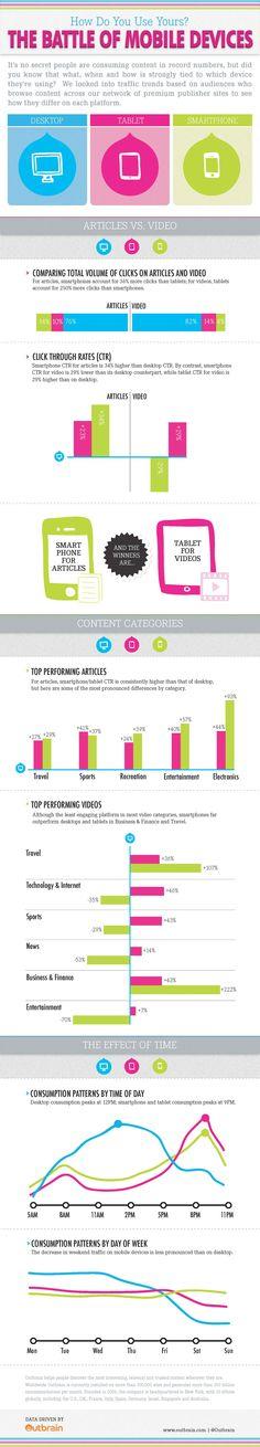 Contenus article et vidéo : tendances de consommation PC vs Tablette vs Mobile