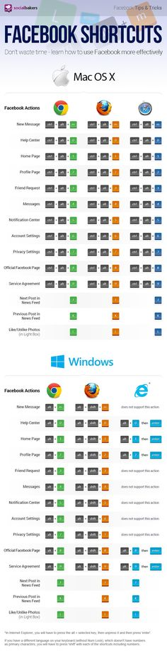 This nifty infographic shows the different one and two key shortcuts that can make you a faster Facebooker.