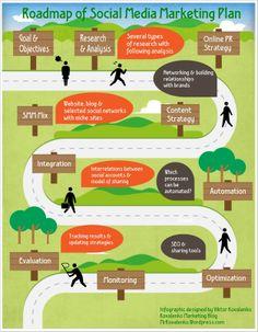 Roadmap for Social Media Marketing Plan #SMM #socialmedia