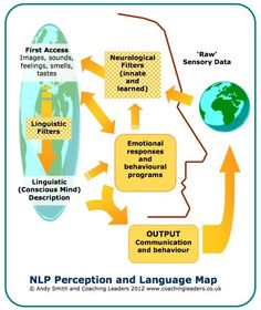 NLP Perception and Language Map - illustrates the idea of internal representations, mental filters or 'the map is not the territory'. Sometimes also known as 'the NLP Communication Model'. You can download a full-size pdf version from http://coachingleaders.emotional-climate.com/wp-content/uploads/2012/08/NLP-Perception-and-Language-map.pdf