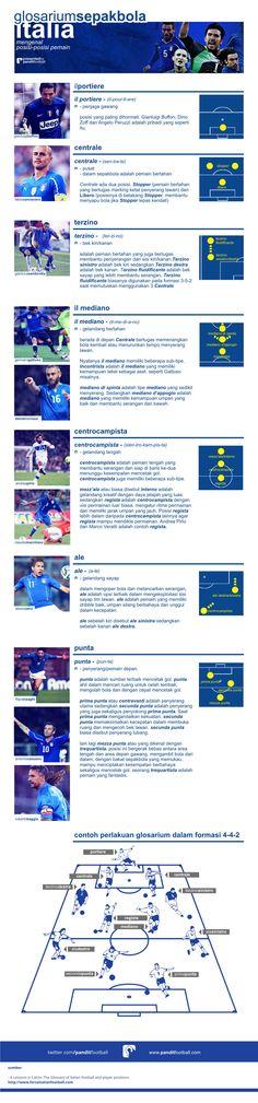 Glosari: Mengenal Posisi Pemain dalam bahasa Italia  http://panditfootball.com/?p=174797