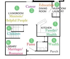 Feng Shui Home Floor Plan