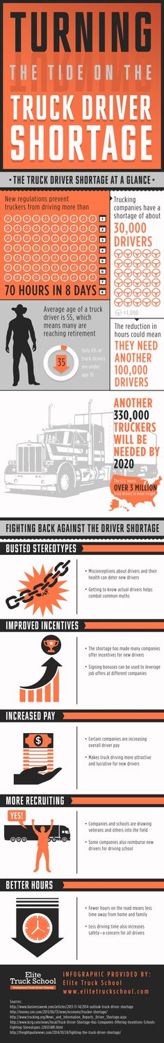 How can we fight back against the current truck driver shortage in the country? We can start by busting stereotypes, improving incentives, and increasing pay! View this Portland professional truck driver training infographic to learn more.