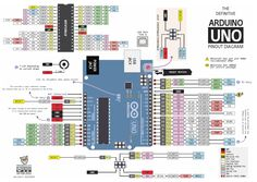 PIN-OUT For all the Arduino family! Maybe it is because many of the pinout diagrams for the Nano have SCL and SDA on the wrong pins. You probably think (as I did and as the guys laying out the pinout diagrams) that these would be on ...