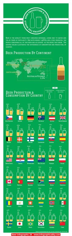 Beer Infographic 25 - http://infographicality.com/beer-infographic-25/