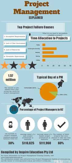 13 project management terms you should know infographic find out more about the top project failure causes and how a day of a project manager looks like fandeluxe Gallery