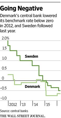 Negative Rates Around the World: How One Danish Couple Gets Paid Interest on Their Mortgage - WSJ