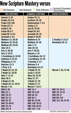 SALT LAKE CITY — When LDS seminary and institute students returned to their religious education classes this fall, they found a revised Scripture Mastery list awaiting their study and memorization. Description from deseretnews.com. I searched for this on bing.com/images