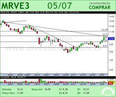 MRV - MRVE3 - 05/07/2012 #MRVE3 #analises #bovespa