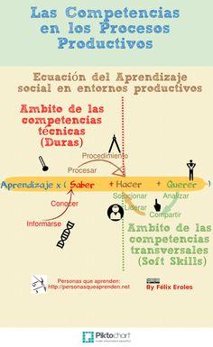 Infografía: Ecuación del Aprendizaje en los Procesos productivos
