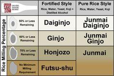 Sake Classifications #sake