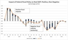 """Graph-impact-of-Federal-Fiscal-Policy-on-Real-GDP:  """"This chart from Roger Hickey's post, Continued Jobs Growth. But Highway Bill Shows Austerity Still Hurts., shows how """"conservative budget cutting has undermined growth from mid-2010 through 2014"""""""