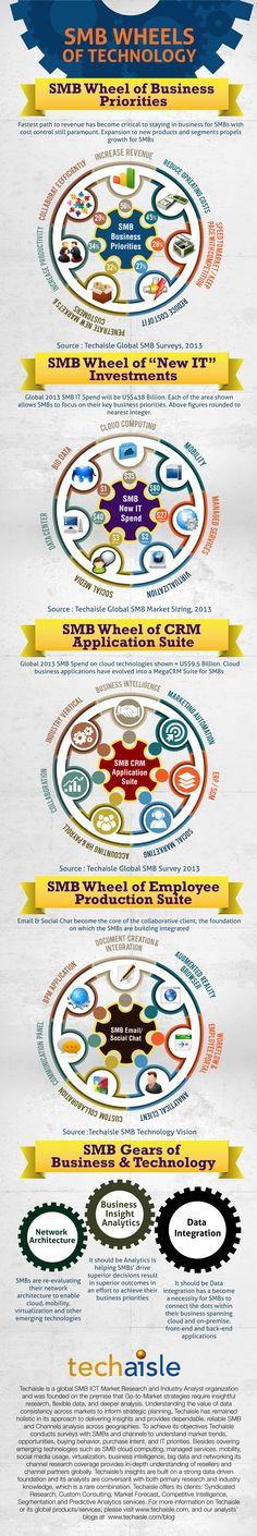 SMB Business Priorities, SMB CRM Application Suite, SMB Emerging IT Spend, SMB Employee Productivity Suite, SMB Gears of Technology