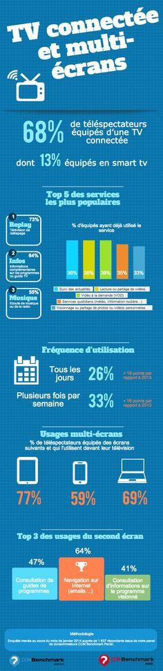 Infographie : TV connectée - Les nouveaux usages, l'opinion des utilisateurs.  Plus d'infos : http://www.ccmbenchmark.com/etude/171-tv-connectee