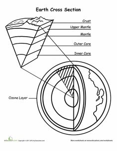 Worksheets: Color the Earth's Layers!