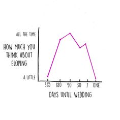 When you vacillate between wanting to plan the wedding of your dreams.and just wanting to go to city hall to do the damn thing: 13 Charts That Perfectly Sum Up The Reality Of Planning A Wedding Wedding Meme, Wedding Planning Quotes, Wedding Quotes, Wedding Stuff, Wedding Things, Wedding Blog, Plan Your Wedding, Budget Wedding, Wedding Ideas