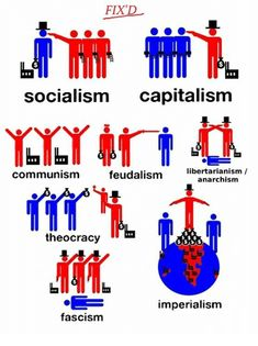 Capital, Capitalism, and Socialism: FIX'D socialism capitalism libertarianism communism feudalism anarchism theocracy imperialism fascism Anti Capitalism, Communism, Politics For Dummies, Teaching Government, Le Vent Se Leve, Classroom Memes, Communist Propaganda, Restorative Justice, Economic Systems