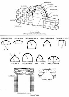 Gothic-Architectural-Style-Characteristics-12.jpg (746×1052)