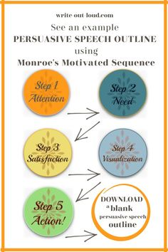 Use the proven 5 step method: Monroe's Motivated Sequence. See an example out line and download a blank persuasive speech outline for your own use. Speech Writing Tips, Writing Strategies, Writing Resources, Writing Skills, Teacher Resources, Speech Outline, Sentence Construction, Vocabulary Practice, Middle School Ela