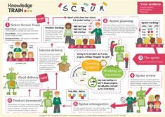 FREE POSTER! Learn the SCRUM methodology. Download and print this large-scale poster for your office! #agile #scrum #project #management