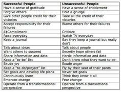 Do you want to know whether or not you are headed for success? Check out the indicators of successful people and unsuccessful people as outlined by MaryEllen Tribby. Me Quotes, Motivational Quotes, Inspirational Quotes, Quotable Quotes, Quick Quotes, Sense Of Entitlement, Define Success, Blaming Others, Successful People