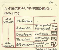 A spectrum of feedback quality For giving well received constructive feedback to others. Thanks to Work. Leadership Coaching, Leadership Development, Personal Development, Business Intelligence, Thinking Skills, Critical Thinking, Kaizen, Social Design, Management Development