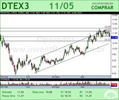 DURATEX - DTEX3 - 11/05/2012