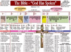 Timeline and categorization of Biblical events.