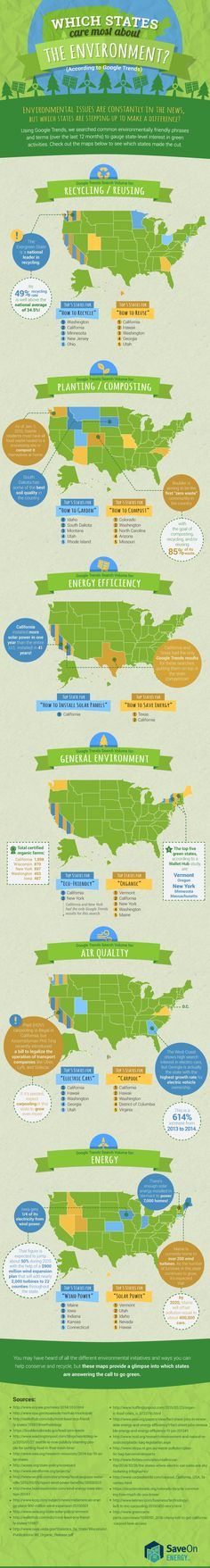 Which state do you think is the greenest? This green infographic is pretty interesting. All of the data is based on google trends. Living green is so important, more people should be doing it.