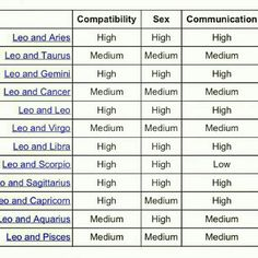 Sexual astrology compatibility