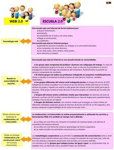 Tecnología educativa y roles de profesores y alumnos en un mundo 2.0 By .@Juan Farnós Miró