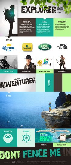 Corona and Land Rover are Explorer brand archetype. Is your brand Explorer archetype? Carl Jung Archetypes, Jungian Archetypes, Brand Archetypes, Emotional Connection, Brand Story, Brand Building, Brand Board, Design Graphique, Business Branding